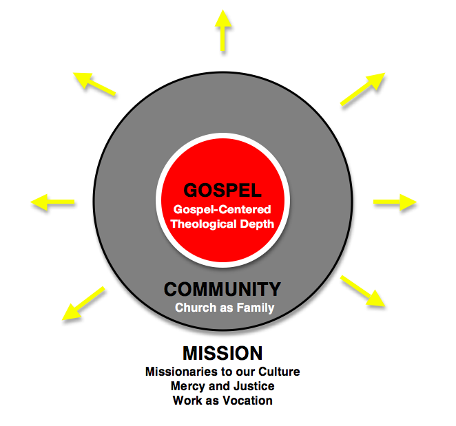 gospel community mission circles 2016